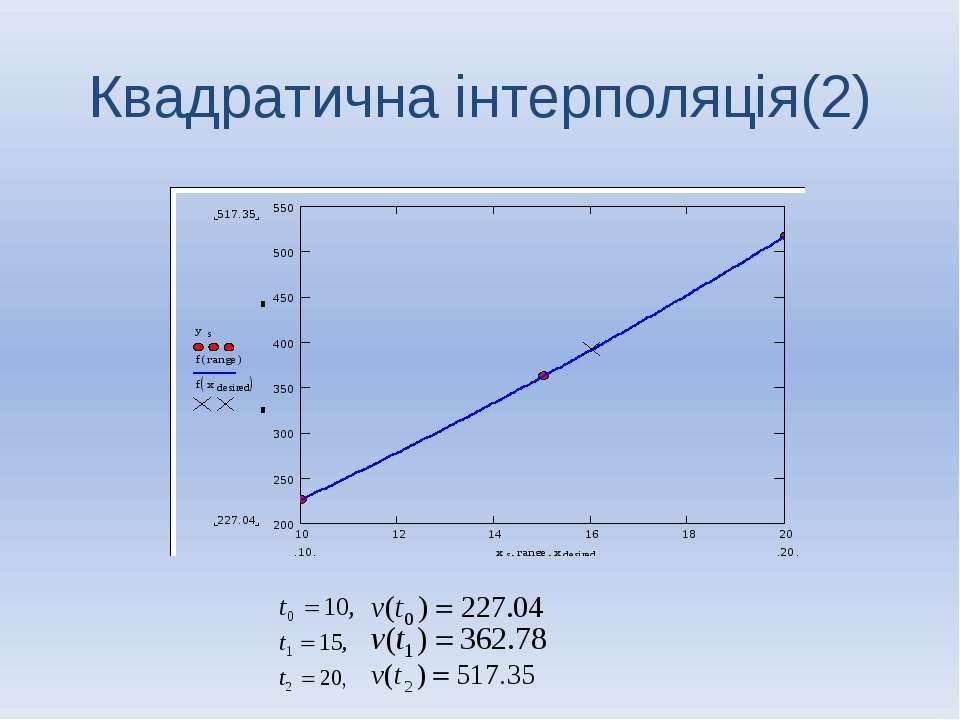 Квадратична інтерполяція(2)