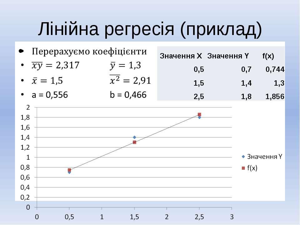 Лінійна регресія (приклад)  ЗначенняX ЗначенняY f(x) 0,5 0,7 0,744 1,5 1,4 1...