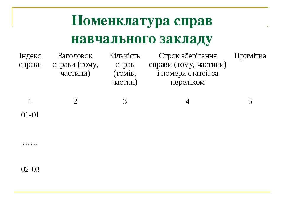 Номенклатура справ навчального закладу