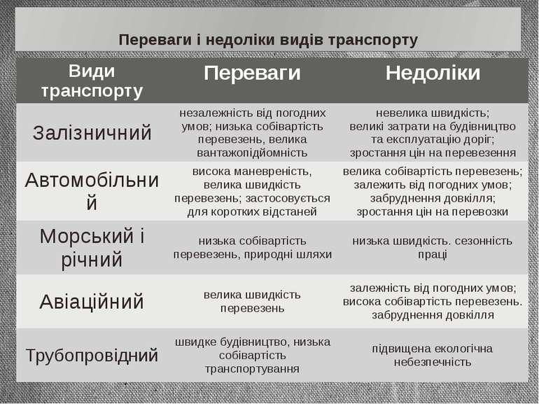 Переваги і недоліки видів транспорту Видитранспорту Переваги Недоліки Залізни...