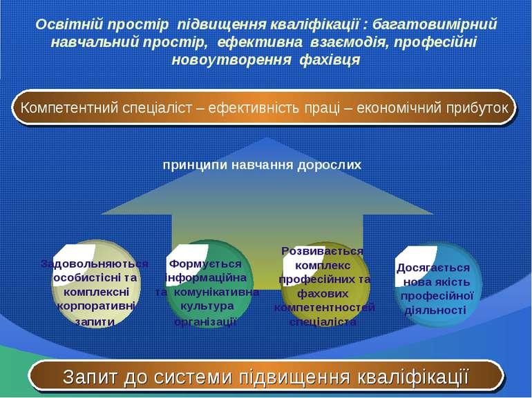 Освітній простір підвищення кваліфікації : багатовимірний навчальний простір,...