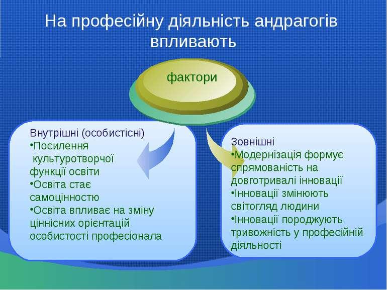 На професійну діяльність андрагогів впливають Внутрішні (особистісні) Посилен...