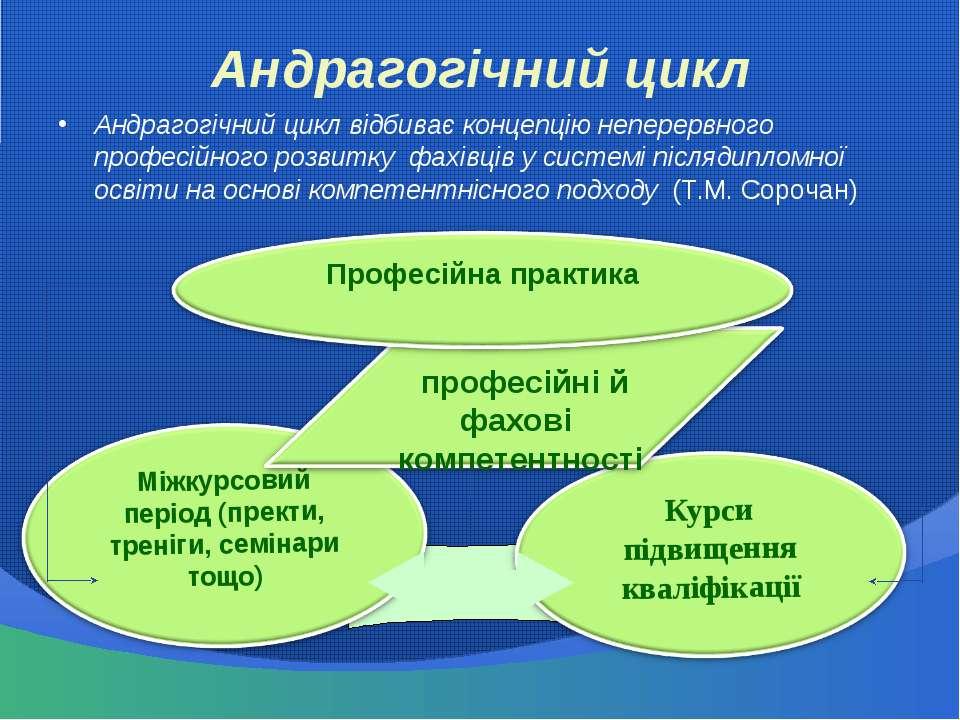 Андрагогічний цикл Андрагогічний цикл відбиває концепцію неперервного професі...