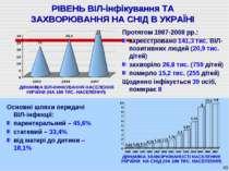 * РІВЕНЬ ВІЛ-інфікування ТА ЗАХВОРЮВАННЯ НА СНІД В УКРАЇНІ Протягом 1987-2008...