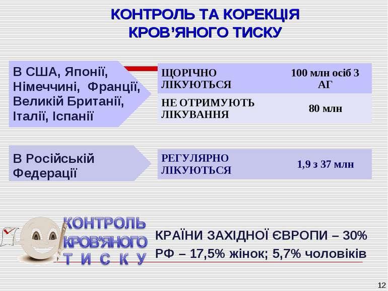 * КОНТРОЛЬ ТА КОРЕКЦІЯ КРОВ'ЯНОГО ТИСКУ В Російській Федерації КРАЇНИ ЗАХІДНО...