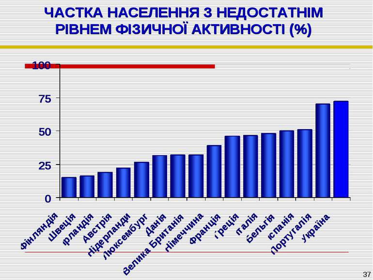 ЧАСТКА НАСЕЛЕННЯ З НЕДОСТАТНІМ РІВНЕМ ФІЗИЧНОЇ АКТИВНОСТІ (%) *