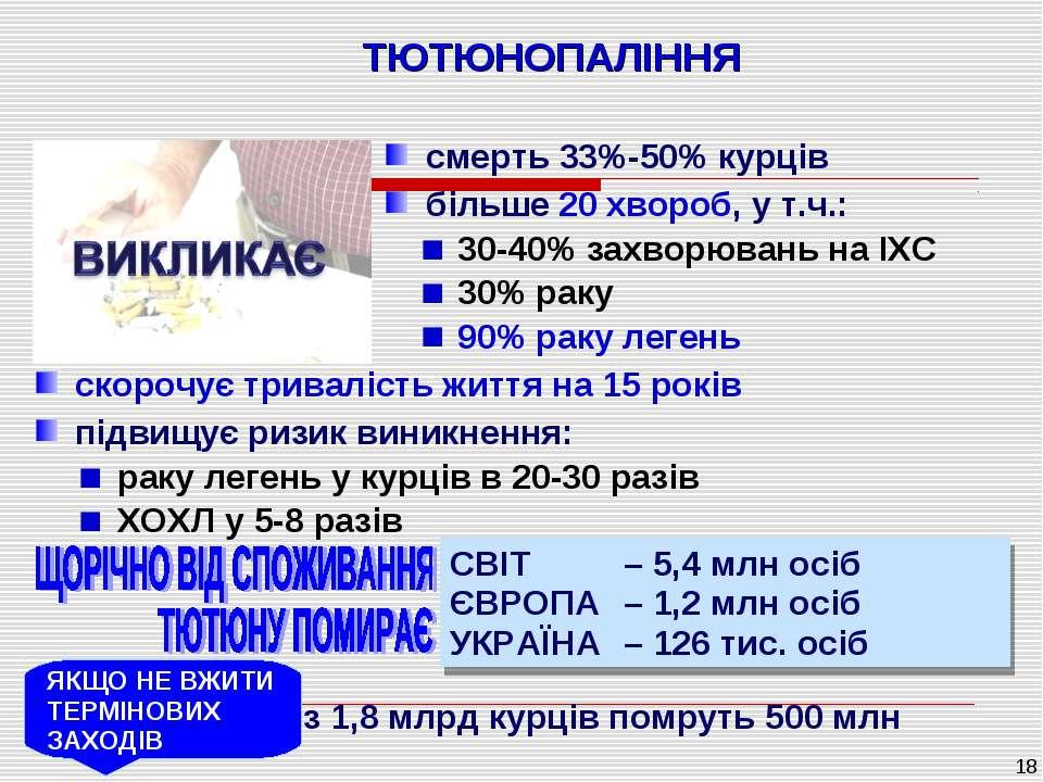 * ТЮТЮНОПАЛІННЯ смерть 33%-50% курців більше 20 хвороб, у т.ч.: 30-40% захвор...