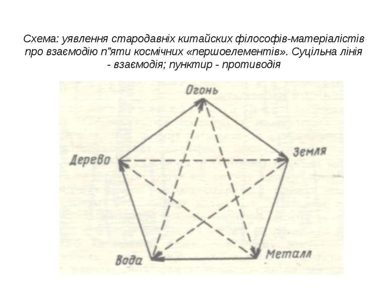 Схема: уявлення стародавніх китайских філософів-матеріалістів про взаємодію п...