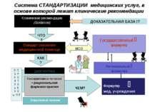 Система СТАНДАРТИЗАЦИИ медицинских услуг, в основе которой лежат клинические ...