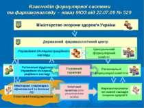 Взаємодія формулярної системи та фармаконагляду – наказ МОЗ від 22.07.09 № 52...
