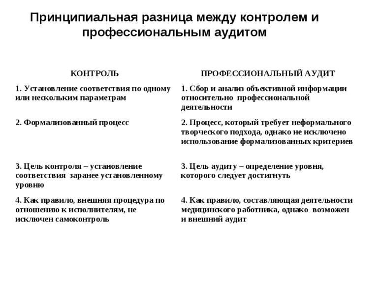 Принципиальная разница между контролем и профессиональным аудитом КОНТРОЛЬ ПР...