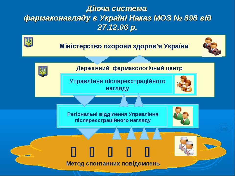 Діюча система фармаконагляду в Україні Наказ МОЗ № 898 від 27.12.06 р. Мініст...