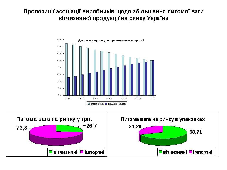 Пропозиції асоціації виробників щодо збільшення питомої ваги вітчизняної прод...