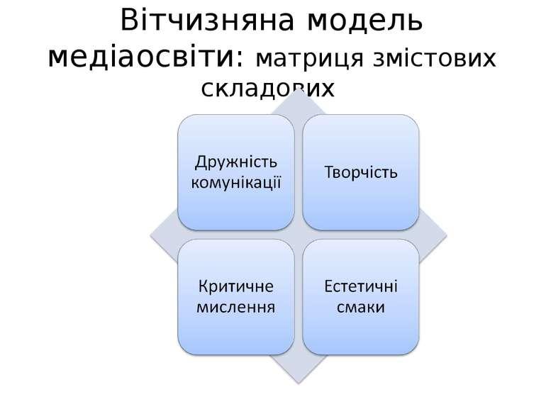Вітчизняна модель медіаосвіти: матриця змістових складових