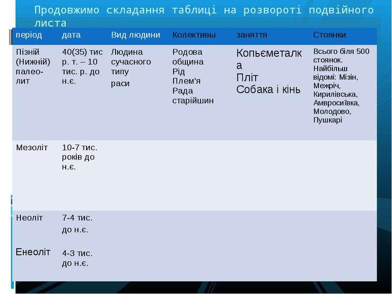 Продовжимо складання таблиці на розвороті подвійного листа період дата Вид лю...
