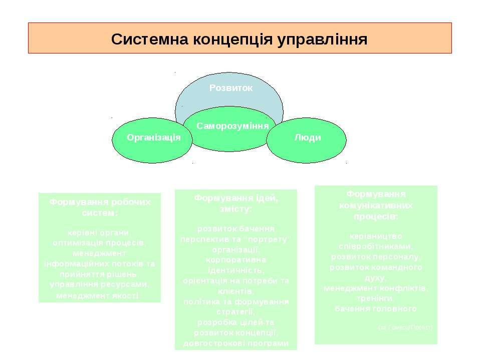Системна концепція управління Формування робочих систем: керівні органи, опти...