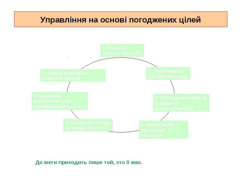 Управління на основі погоджених цілей Хто не знає, куди він прямує, не повине...