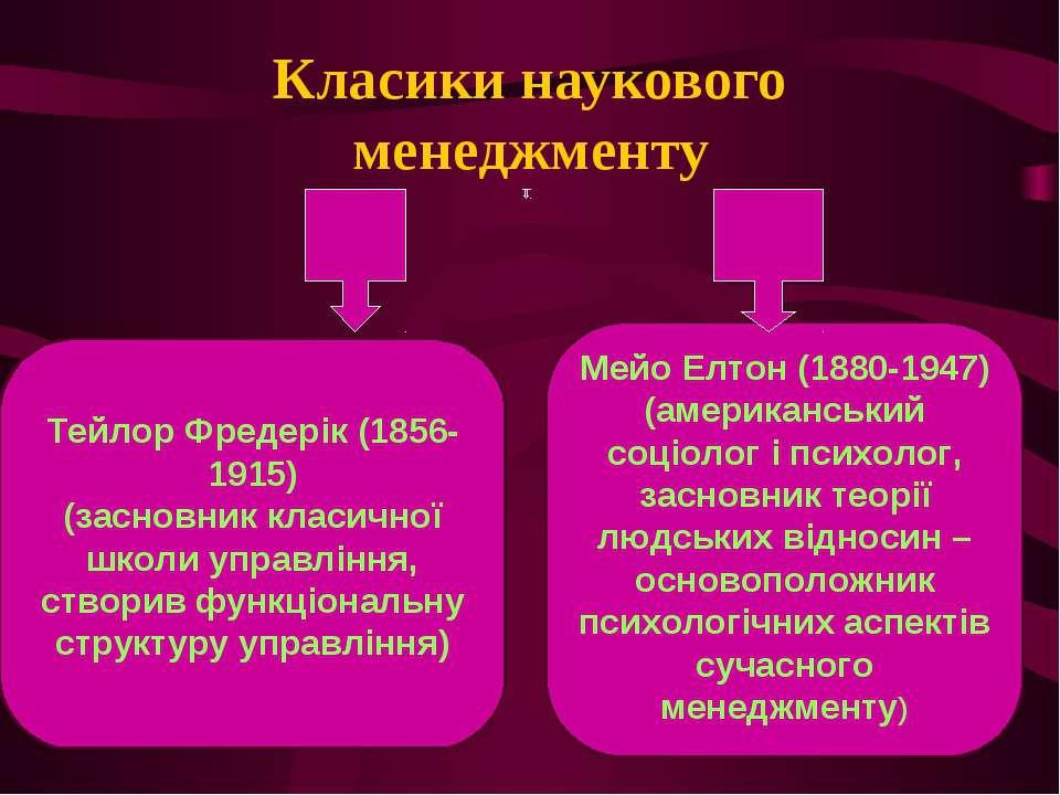 Класики наукового менеджменту Тейлор Фредерік (1856-1915) (засновник класично...
