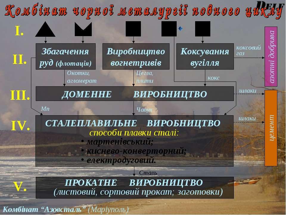 І. ІІ. азотні добрива коксовий газ Збагачення руд (флотація) Коксування вугіл...