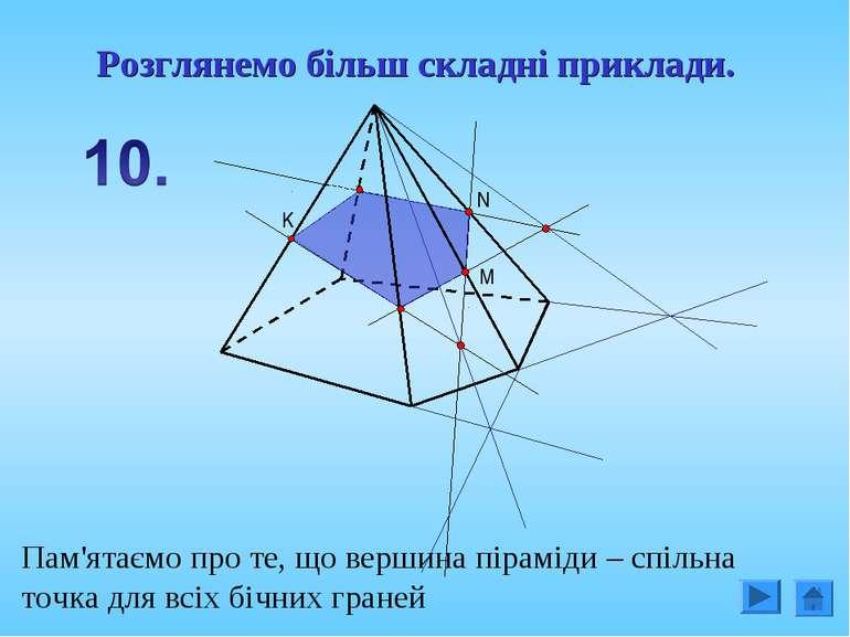 M N K Пам'ятаємо про те, що вершина піраміди – спільна точка для всіх бічних ...