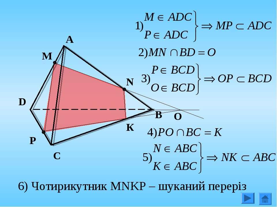 A P C N M D B О К 6) Чотирикутник MNKP – шуканий переріз