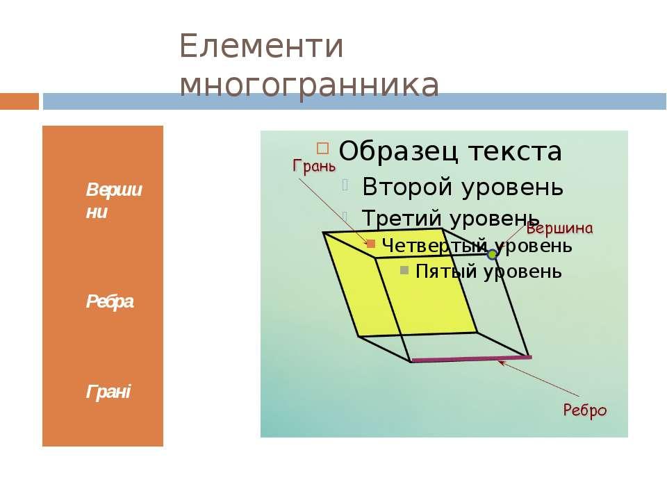 Елементи многогранника Вершини Ребра Грані