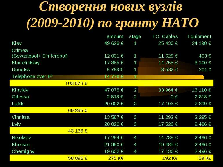 Створення нових вузлів (2009-2010) по гранту НАТО amount stage FO Cables Equi...