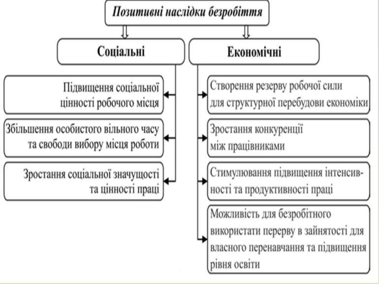4.Шляхи скорочення рівня безробіття і підвищення рівня життя населення Україн...
