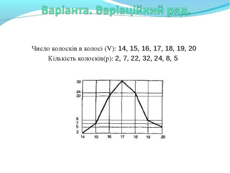 Число колосків в колосі (V): 14, 15, 16, 17, 18, 19, 20 Кількість колосків(p)...