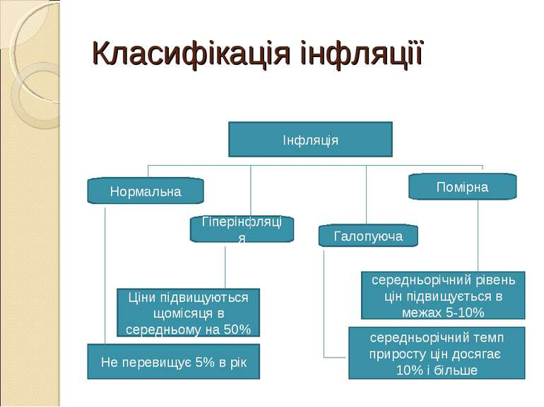 Класифікація інфляції Інфляція Нормальна Помірна Галопуюча Гіперінфляція сере...