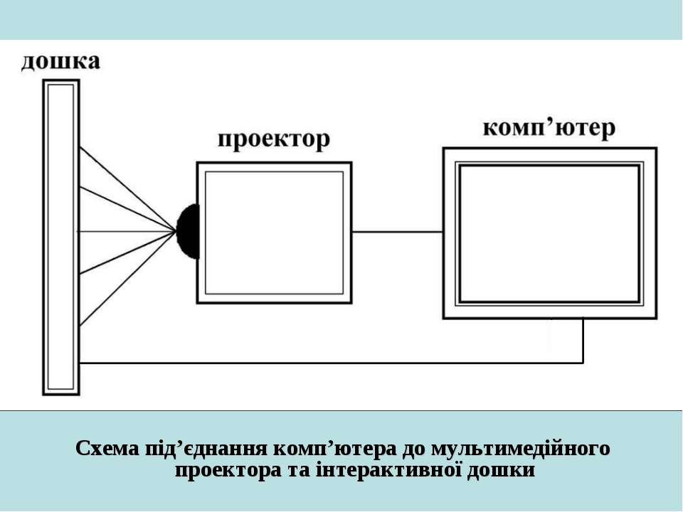 Схема під'єднання комп'ютера до мультимедійного проектора та інтерактивної дошки