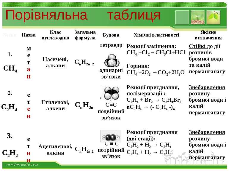 Порівняльна таблиця www.themegallery.com
