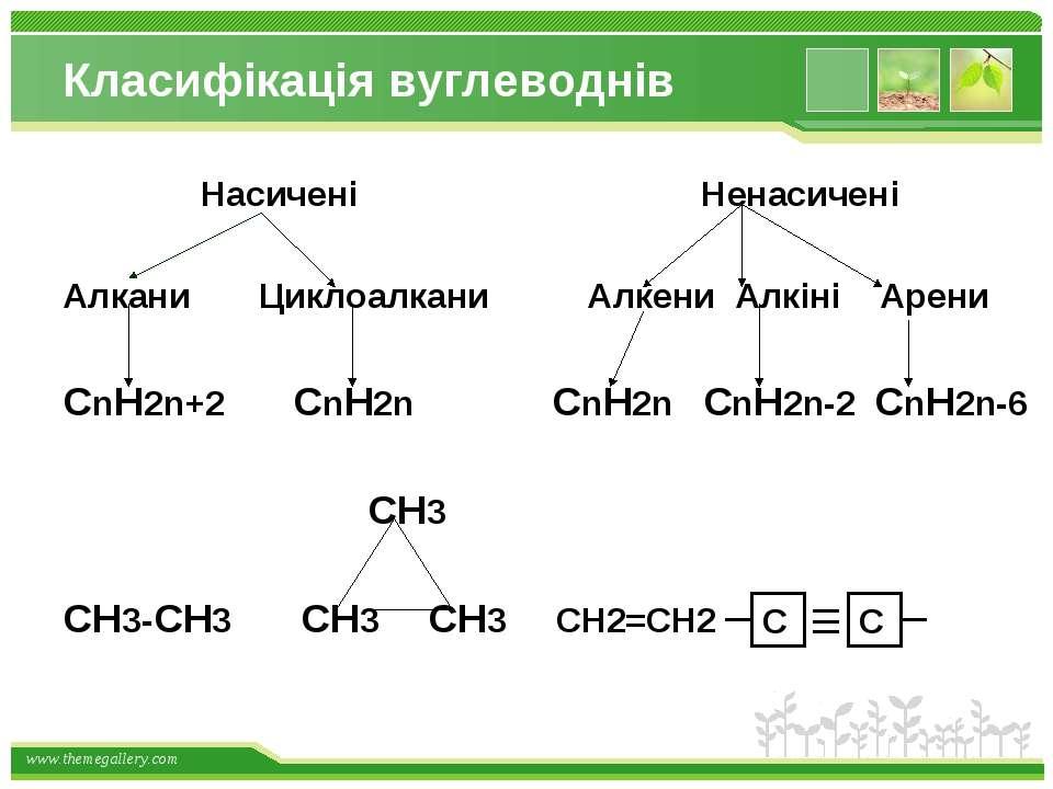 Класифікація вуглеводнів Насичені Ненасичені Алкани Циклоалкани Алкени Алкіні...