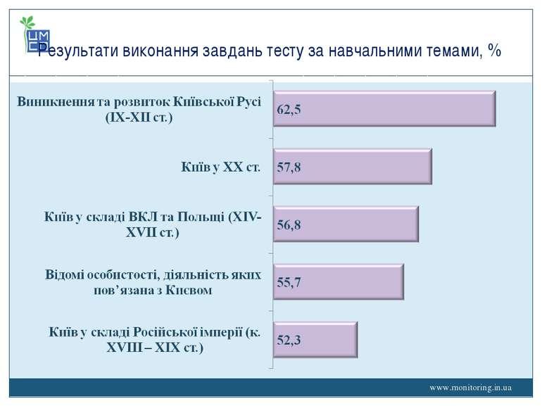 www.monitoring.in.ua Результати виконання завдань тесту за навчальними темами...