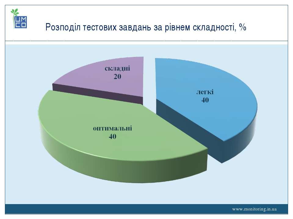 www.monitoring.in.ua Розподіл тестових завдань за рівнем складності, % www.mo...