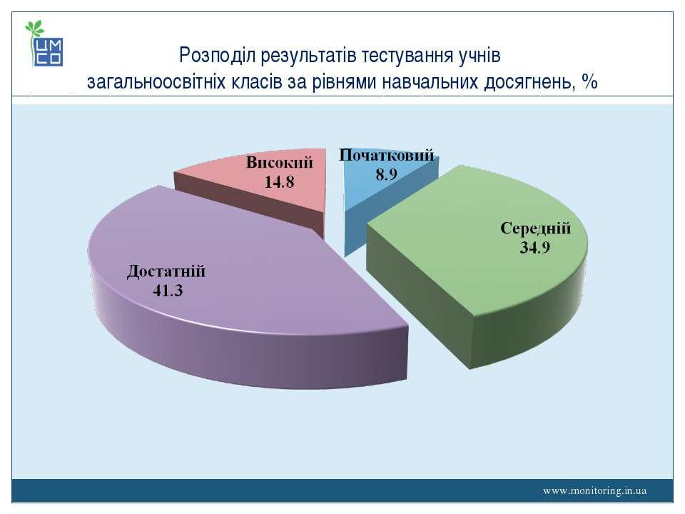 www.monitoring.in.ua Розподіл результатів тестування учнів загальноосвітніх к...