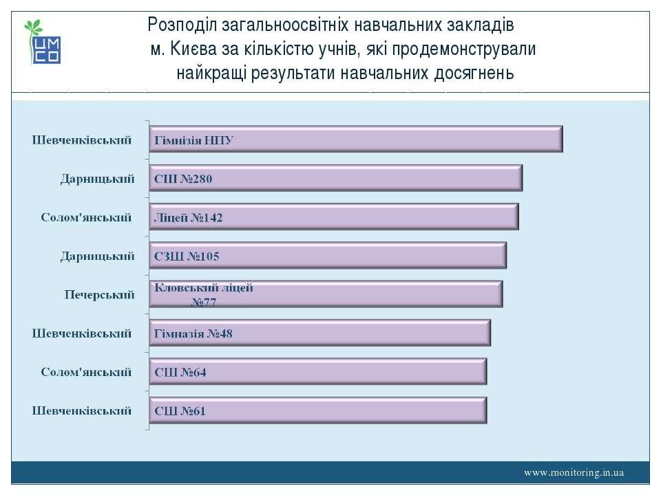 Розподіл загальноосвітніх навчальних закладів м. Києва за кількістю учнів, як...