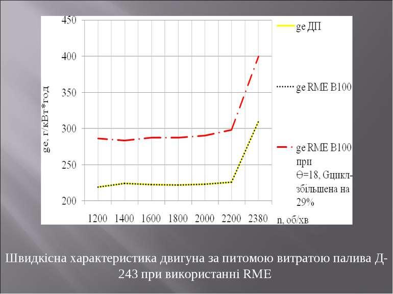 Швидкісна характеристика двигуна за питомою витратою палива Д-243 при викорис...