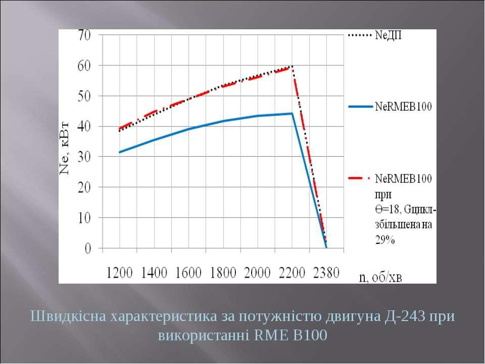 Швидкісна характеристика за потужністю двигуна Д-243 при використанні RME B100