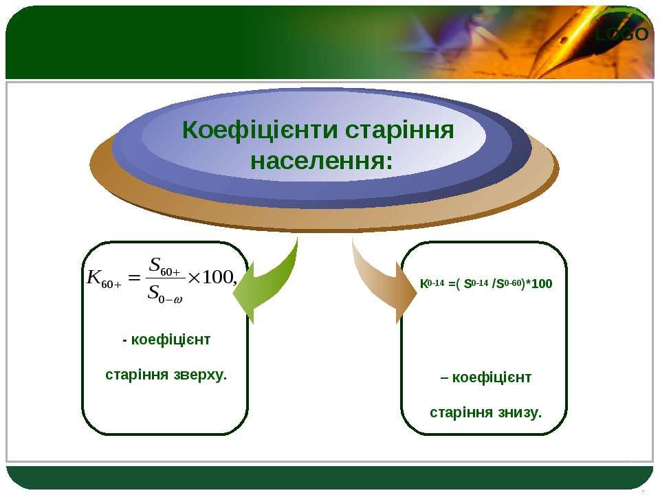 - коефіцієнт старіння зверху. Коефіцієнти старіння населення: К0-14 =( S0-14 ...