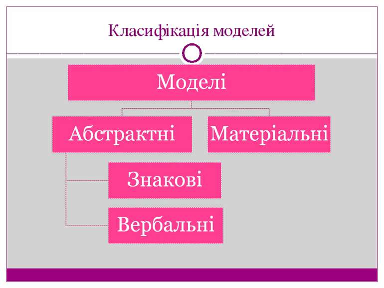 Класифікація моделей