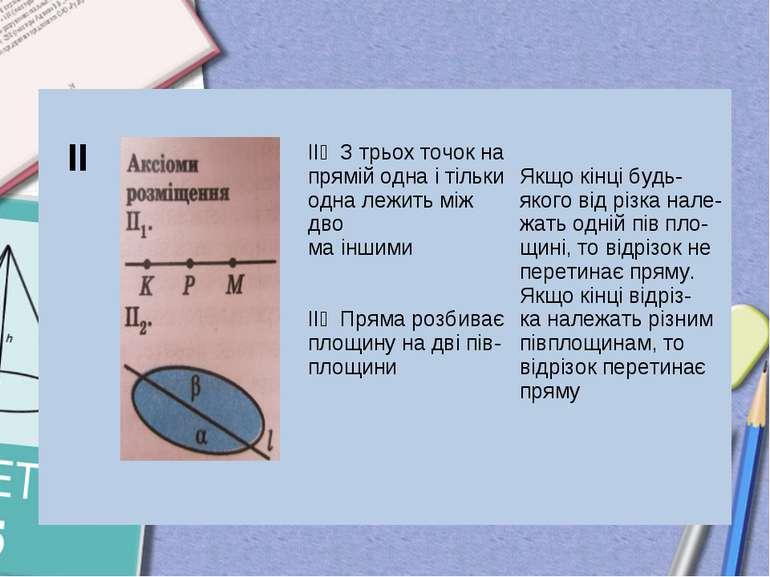 ІІ ІІ₁ З трьох точок на прямій одна і тільки одна лежить між дво ма іншими ІІ...