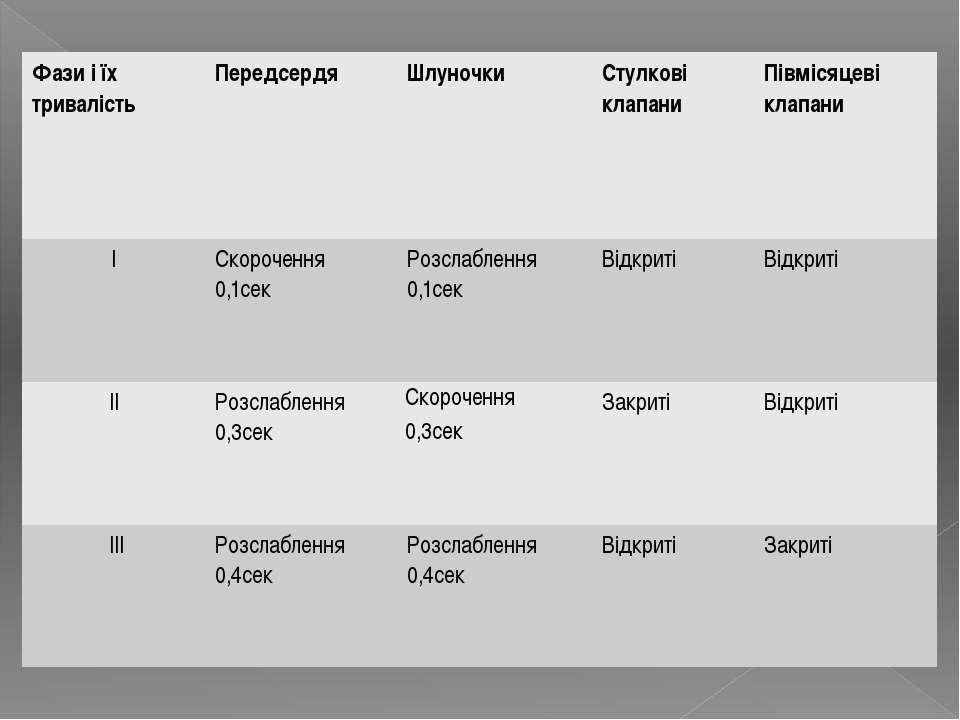 Фази і їх тривалість Передсердя Шлуночки Стулкові клапани Півмісяцеві клапани...