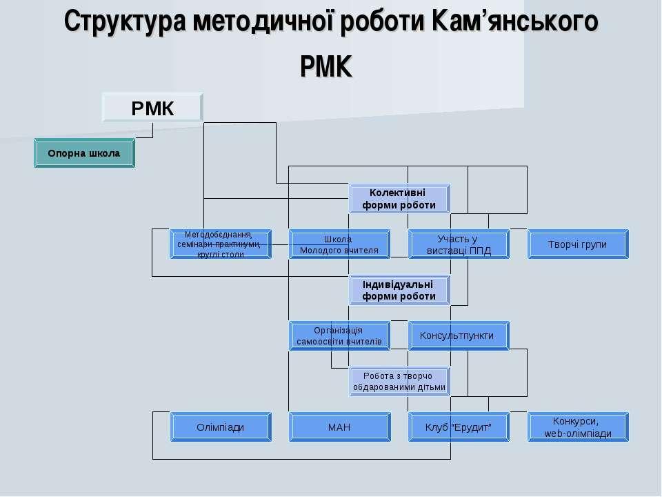 Структура методичної роботи Кам'янського РМК