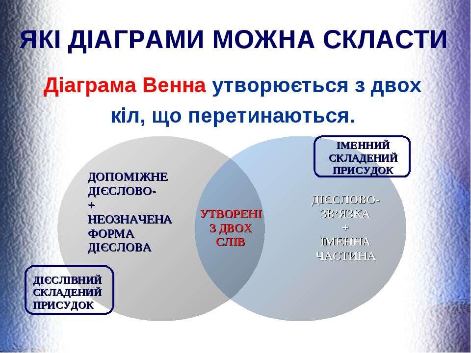 ЯКІ ДІАГРАМИ МОЖНА СКЛАСТИ Діаграма Венна утворюється з двох кіл, що перетина...