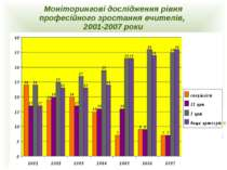 Моніторингові дослідження рівня професійного зростання вчителів, 2001-2007 роки