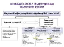 Інноваційні засоби комп'ютеризації самостійної роботи Мережні інформаційно-ко...