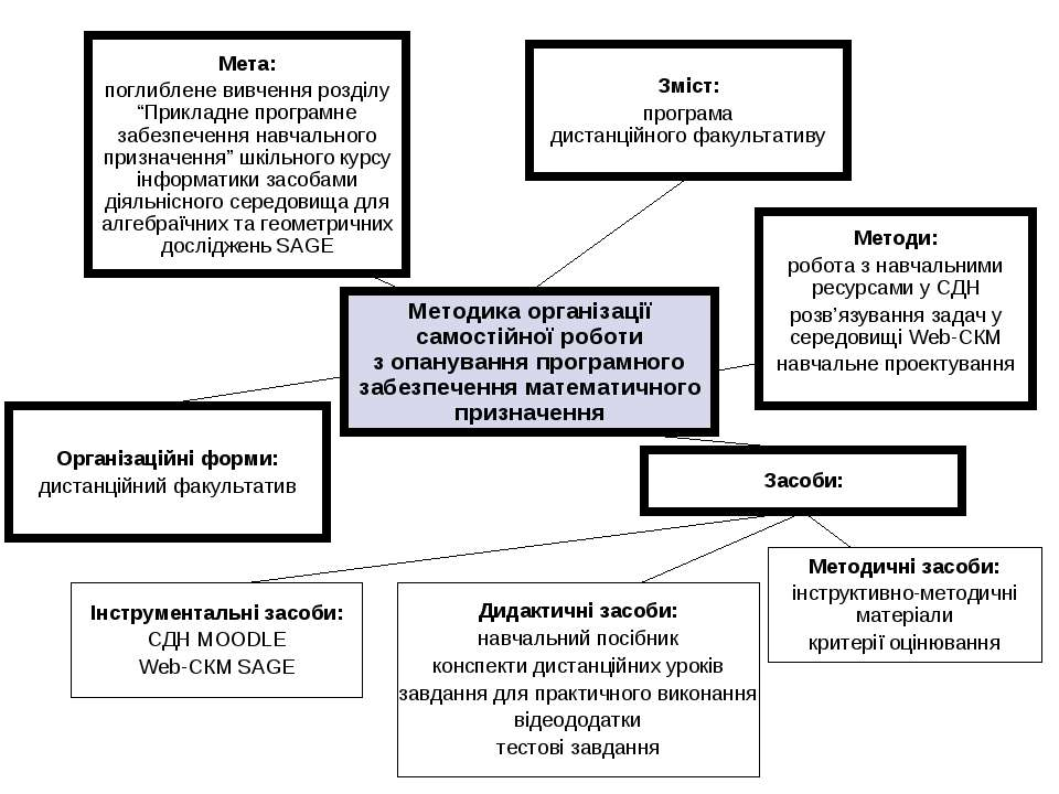 Зміст: програма дистанційного факультативу Організаційні форми: дистанційний ...