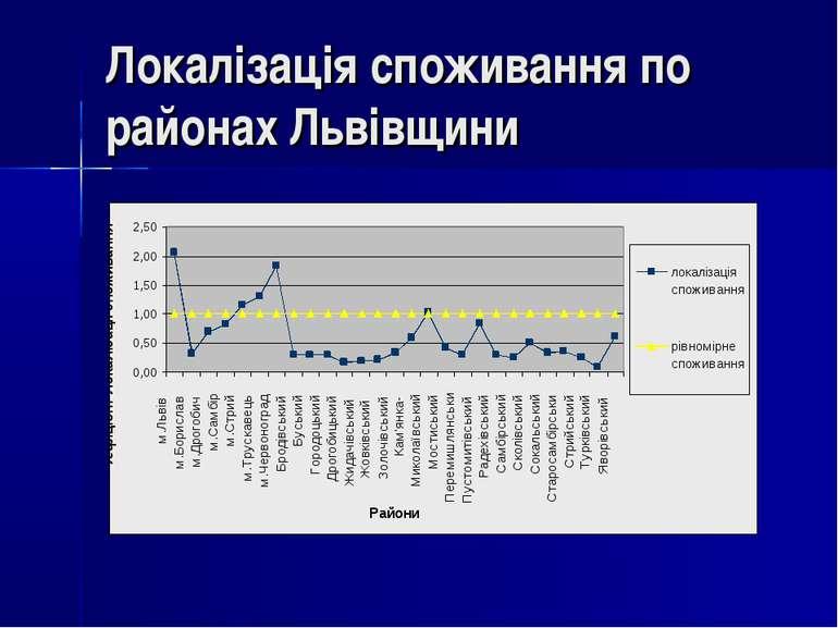Локалізація споживання по районах Львівщини