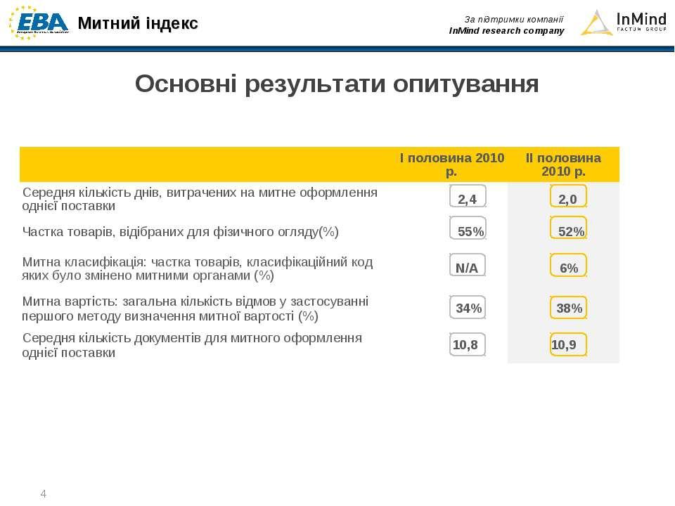* Основні результати опитування І половина 2010 р. ІІ половина 2010 р. Середн...